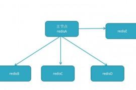 Redis数据库大型分布式实践Redis缓存架构及云平台实战课程